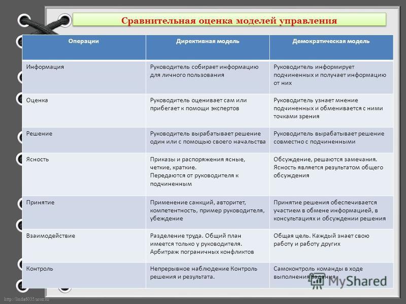 http://linda6035.ucoz.ru/ Сравнительная оценка моделей управления Операции Директивная модель Демократическая модель Информация Руководитель собирает информацию для личного пользования Руководитель информирует подчиненных и получает информацию от них