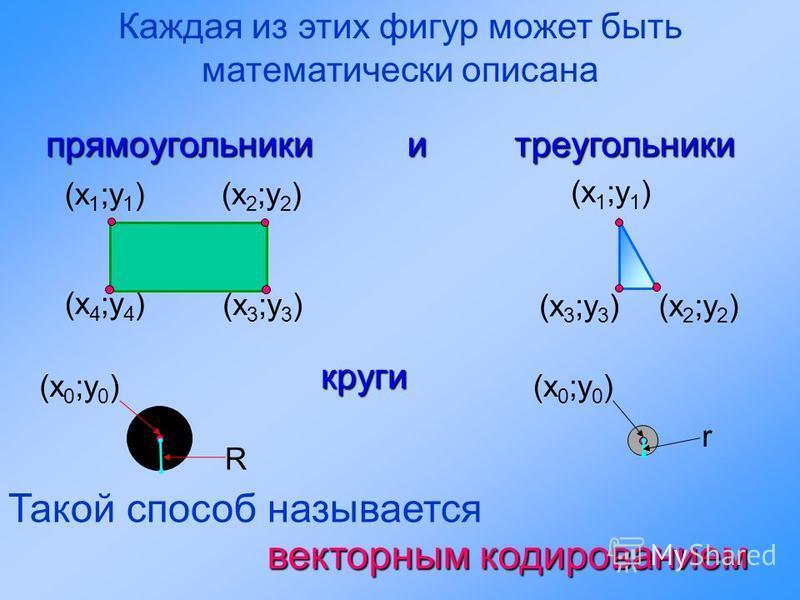 (х 2 ;у 2 )(х 3 ;у 3 ) (х 4 ;у 4 ) (х 3 ;у 3 ) Каждая из этих фигур может быть математически описанапрямоугольникиитреугольники (х 1 ;у 1 ) (х 2 ;у 2 ) (х 1 ;у 1 ) круги Такой способ называется векторным кодированием (х 0 ;у 0 ) R r