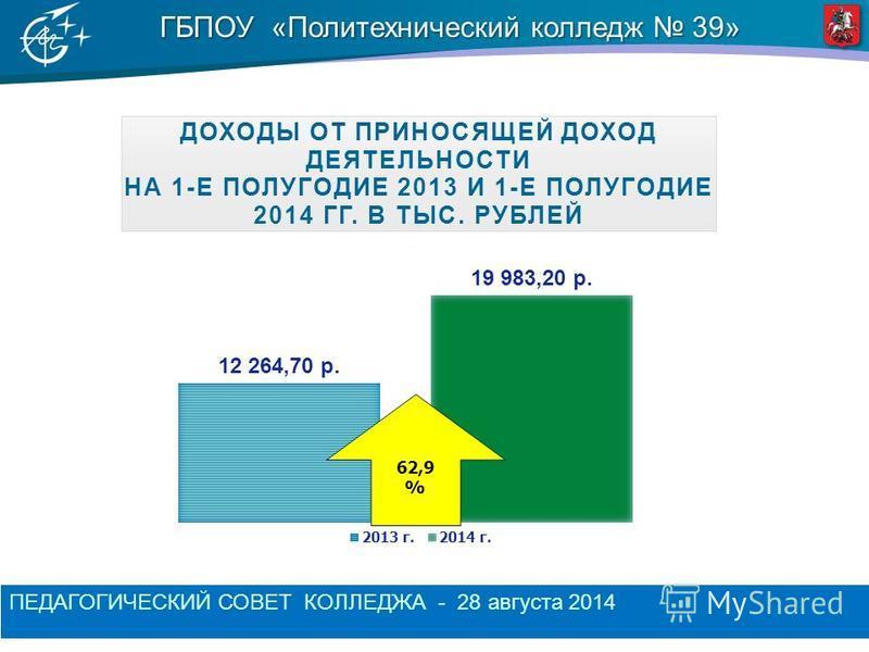 ГБПОУ «Политехнический колледж 39» ПЕДАГОГИЧЕСКИЙ СОВЕТ КОЛЛЕДЖА - 28 августа 2014