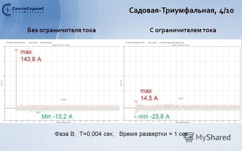 Садовая-Триумфальная, 4/10 Без ограничителя токаС ограничителем тока max 143,8 А Min -13,2 А max 14,5 А min -23,8 А Фаза B, Т=0,004 сек, Время развертки = 1 сек