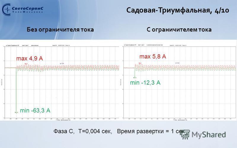 Садовая-Триумфальная, 4/10 Без ограничителя токаС ограничителем тока max 4,9 А min -63,3 А max 5,8 А min -12,3 А Фаза C, Т=0,004 сек, Время развертки = 1 сек