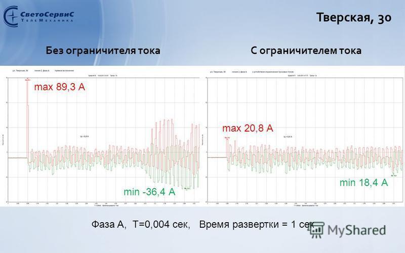 Тверская, 30 Без ограничителя токаС ограничителем тока max 89,3 А min -36,4 А max 20,8 А min 18,4 А Фаза A, Т=0,004 сек, Время развертки = 1 сек
