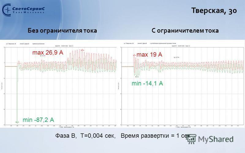 Тверская, 30 Без ограничителя токаС ограничителем тока max 26,9 А min -87,2 А max 19 А min -14,1 А Фаза B, Т=0,004 сек, Время развертки = 1 сек