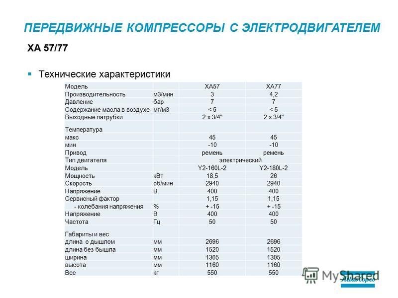 ПЕРЕДВИЖНЫЕ КОМПРЕССОРЫ С ЭЛЕКТРОДВИГАТЕЛЕМ Технические характеристики XA 57/77 МодельXA57XA77 Производительностьм 3/мин 34,2 Давлениебар 77 Содержание масла в воздухе мг/м 3< 5 Выходные патрубки 2 x 3/4