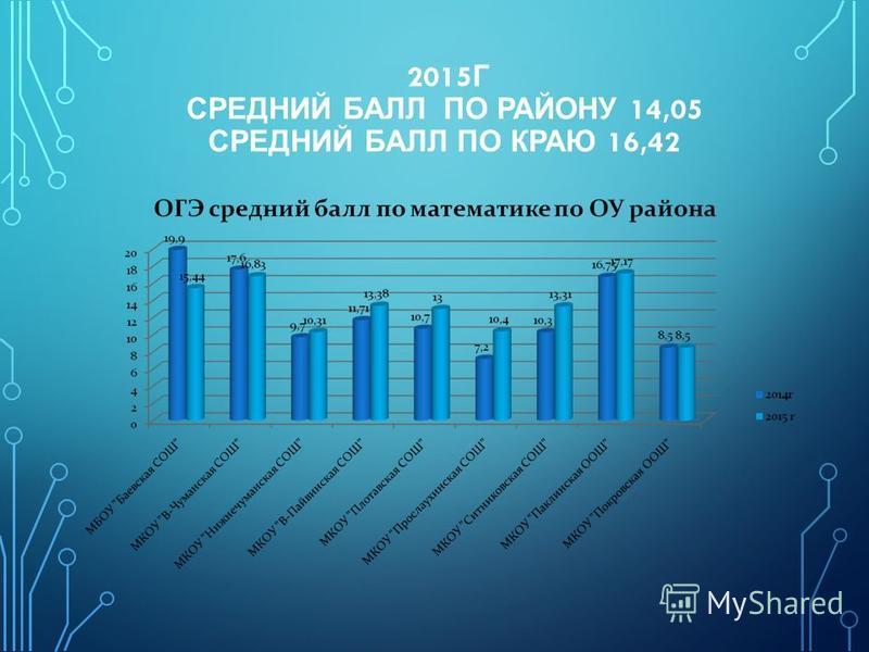 2015 Г СРЕДНИЙ БАЛЛ ПО РАЙОНУ 14,05 СРЕДНИЙ БАЛЛ ПО КРАЮ 16,42