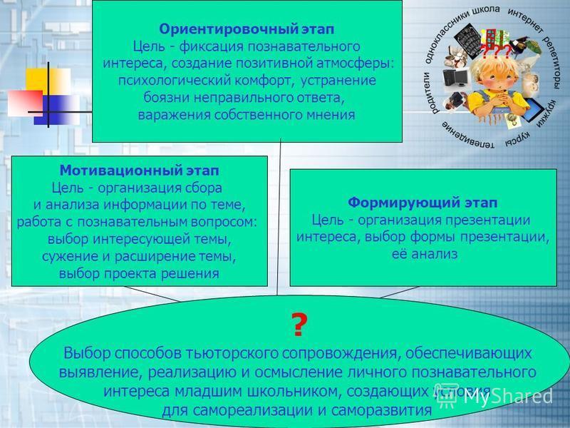 Мотивационный этап Цель - организация сбора и анализа информации по теме, работа с познавательным вопросом: выбор интересующей темы, сужение и расширение темы, выбор проекта решения Ориентировочный этап Цель - фиксация познавательного интереса, созда