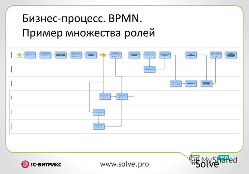 Бизнес-процесс. BPMN. Пример множества ролей
