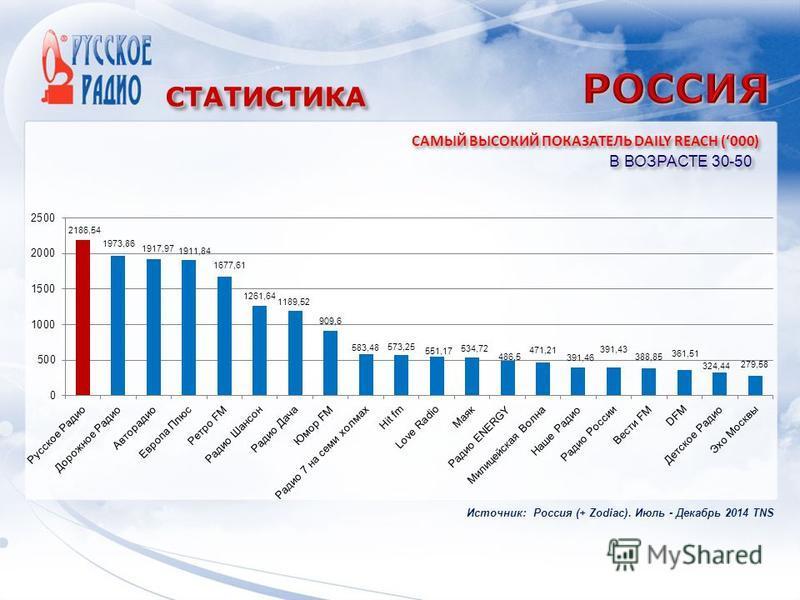 СТАТИСТИКАСТАТИСТИКА В ВОЗРАСТЕ 30-50 САМЫЙ ВЫСОКИЙ ПОКАЗАТЕЛЬ DAILY REACH (000) Источник: Россия (+ Zodiac). Июль - Декабрь 2014 TNS
