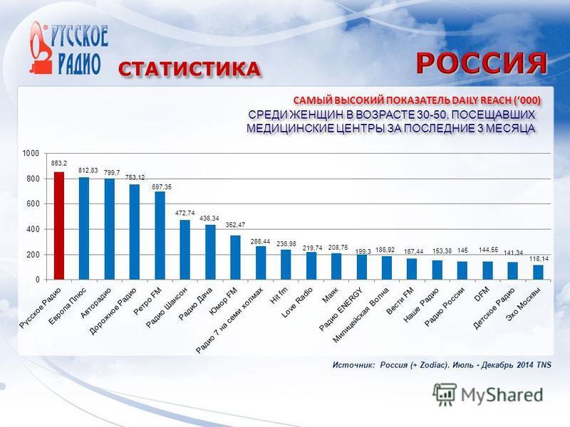 СТАТИСТИКАСТАТИСТИКА СРЕДИ ЖЕНЩИН В ВОЗРАСТЕ 30-50, ПОСЕЩАВШИХ МЕДИЦИНСКИЕ ЦЕНТРЫ ЗА ПОСЛЕДНИЕ 3 МЕСЯЦА САМЫЙ ВЫСОКИЙ ПОКАЗАТЕЛЬ DAILY REACH (000) Источник: Россия (+ Zodiac). Июль - Декабрь 2014 TNS