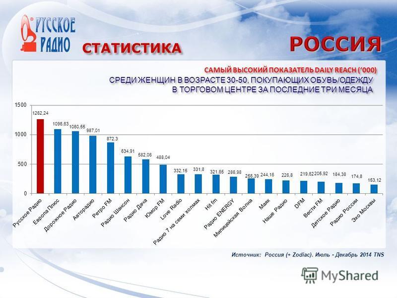 СТАТИСТИКАСТАТИСТИКА САМЫЙ ВЫСОКИЙ ПОКАЗАТЕЛЬ DAILY REACH (000) Источник: Россия (+ Zodiac). Июль - Декабрь 2014 TNS СРЕДИ ЖЕНЩИН В ВОЗРАСТЕ 30-50, ПОКУПАЮЩИХ ОБУВЬ/ОДЕЖДУ В ТОРГОВОМ ЦЕНТРЕ ЗА ПОСЛЕДНИЕ ТРИ МЕСЯЦА