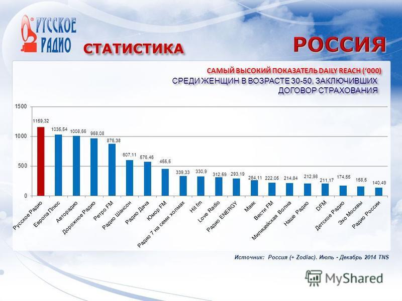 СТАТИСТИКАСТАТИСТИКА СРЕДИ ЖЕНЩИН В ВОЗРАСТЕ 30-50, ЗАКЛЮЧИВШИХ ДОГОВОР СТРАХОВАНИЯ САМЫЙ ВЫСОКИЙ ПОКАЗАТЕЛЬ DAILY REACH (000) Источник: Россия (+ Zodiac). Июль - Декабрь 2014 TNS