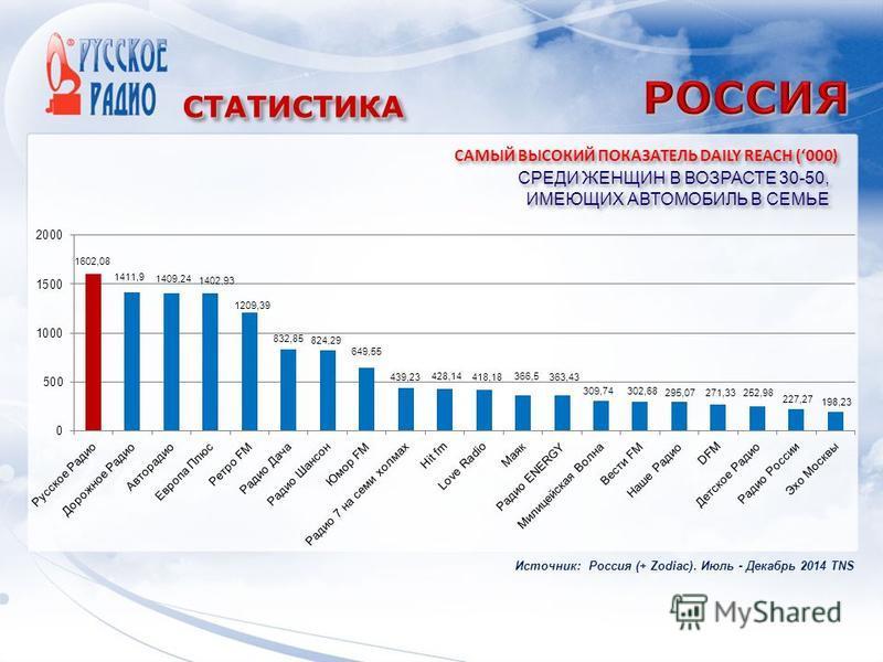 СТАТИСТИКАСТАТИСТИКА СРЕДИ ЖЕНЩИН В ВОЗРАСТЕ 30-50, ИМЕЮЩИХ АВТОМОБИЛЬ В СЕМЬЕ САМЫЙ ВЫСОКИЙ ПОКАЗАТЕЛЬ DAILY REACH (000) Источник: Россия (+ Zodiac). Июль - Декабрь 2014 TNS