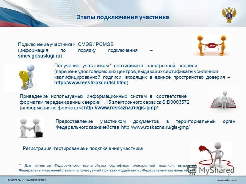 Этапы подключения участника Подключение участника к СМЭВ / РСМЭВ (информация по порядку подключения – smev.gosuslugi.ru) Получение участником * сертификата электронной подписи (перечень удостоверяющих центров, выдающих сертификаты усиленной квалифици