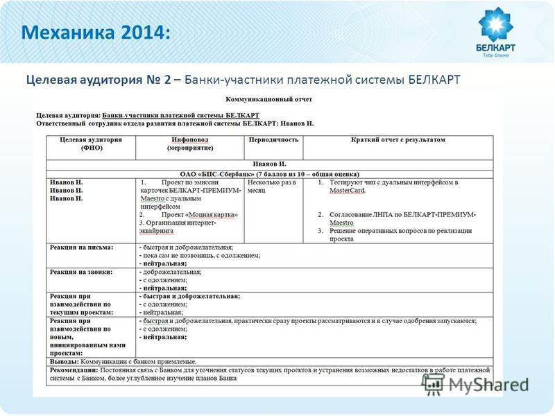 Целевая аудитория 2 – Банки-участники платежной системы БЕЛКАРТ Механика 2014: