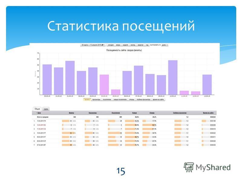Статистика посещений 15