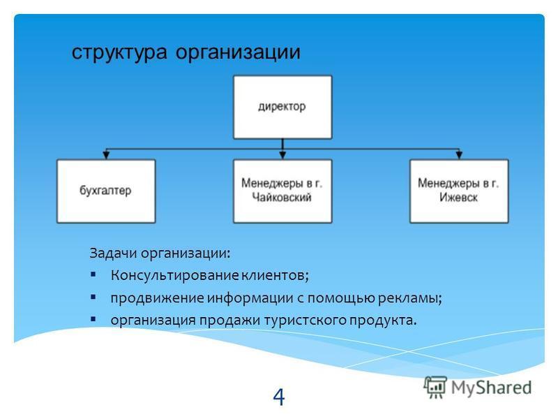 структура организации Задачи организации: Консультирование клиентов; продвижение информации с помощью рекламы; организация продажи туристского продукта. 4