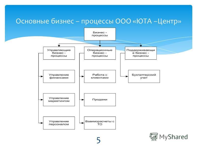 Основные бизнес – процессы ООО «ЮТА –Центр» 5