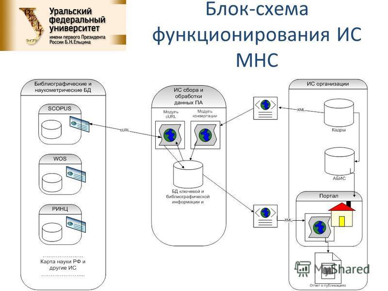 Блок-схема функционирования ИС МНС