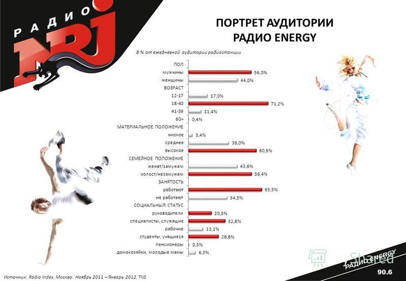 ПОРТРЕТ АУДИТОРИИ РАДИО ENERGY В % от ежедневной аудитории радиостанции Источник: Radio Index. Москва. Ноябрь 2011 – Январь 2012. TNS 90.6