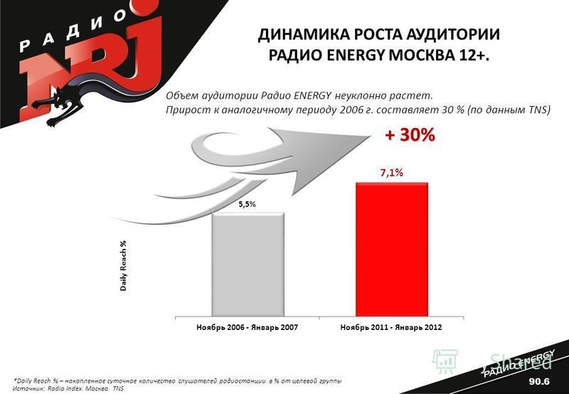 ДИНАМИКА РОСТА АУДИТОРИИ РАДИО ENERGY МОСКВА 12+. Daily Reach % ٭ Daily Reach % – накопленное суточное количество слушателей радиостанции в % от целевой группы + 30% Объем аудитории Радио ENERGY неуклонно растет. Прирост к аналогичному периоду 2006 г