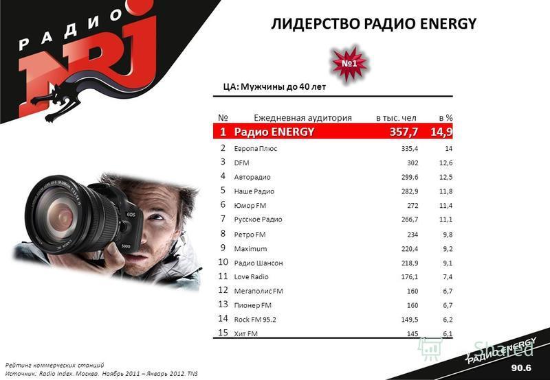 1 1 Ежедневная аудитория в тыс. чел в %1 Радио ENERGY 357,714,9 2 Европа Плюс 335,414 3 DFM30212,6 4 Авторадио 299,612,5 5 Наше Радио 282,911,8 6 Юмор FM27211,4 7 Русское Радио 266,711,1 8 Ретро FM2349,8 9 Maximum220,49,2 10 Радио Шансон 218,99,1 11