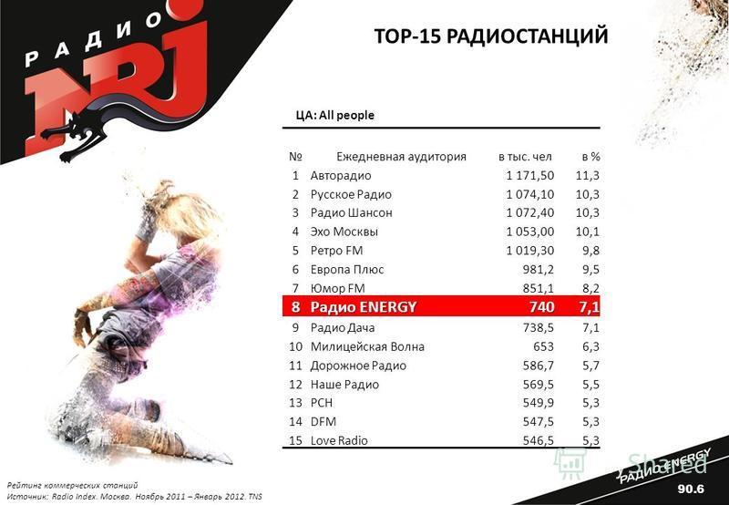 Ежедневная аудитория в тыс. чел в % 1Авторадио 1 171,5011,3 2Русское Радио 1 074,1010,3 3Радио Шансон 1 072,4010,3 4Эхо Москвы 1 053,0010,1 5Ретро FM1 019,309,8 6Европа Плюс 981,29,5 7Юмор FM851,18,2 8 Радио ENERGY 7407,1 9Радио Дача 738,57,1 10Милиц