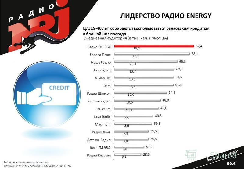 Ежедневная аудитория (в тыс. чел. и % от ЦА) Рейтинг коммерческих станций Источник: M`Index-Москва. II полугодие 2011. TNS ЦА: 18-40 лет, собираются воспользоваться банковским кредитом в ближайшие полгода ЛИДЕРСТВО РАДИО ENERGY 90.6