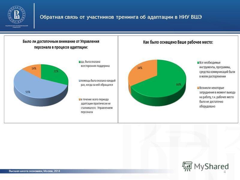 Высшая школа экономики, Москва, 2014 Обратная связь от участников тренинга об адаптации в НИУ ВШЭ фото 4