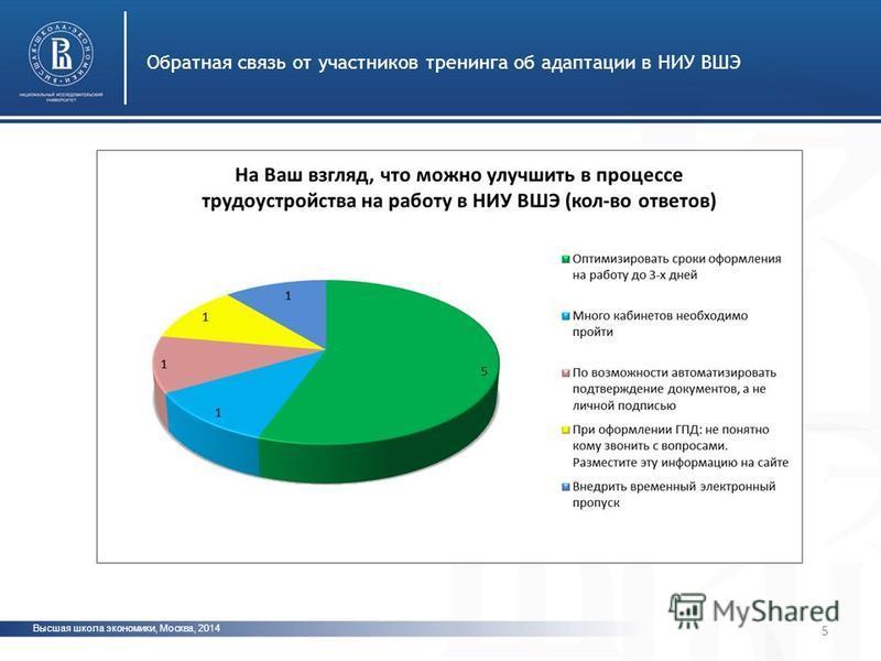 Высшая школа экономики, Москва, 2014 Обратная связь от участников тренинга об адаптации в НИУ ВШЭ фото 5