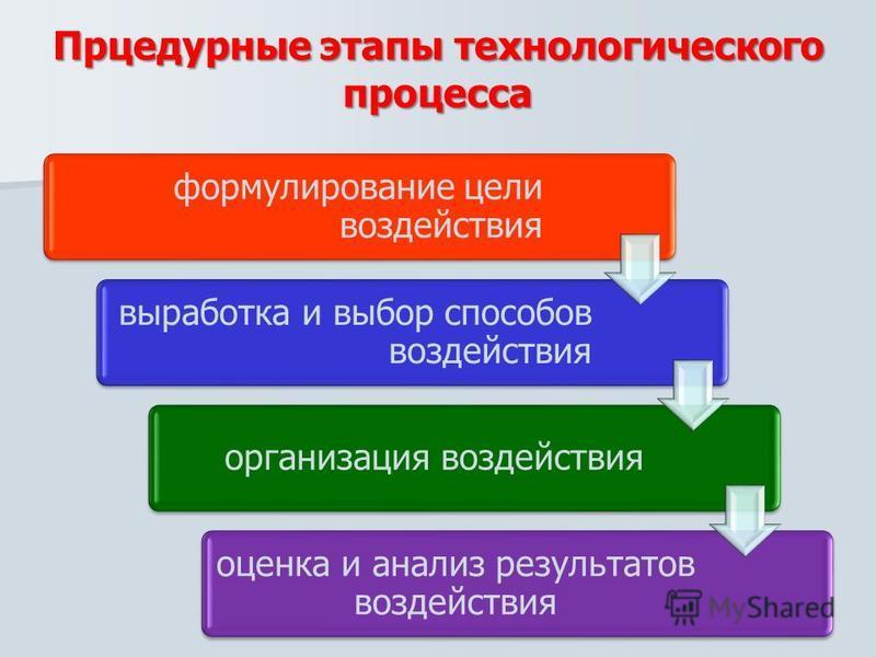 Прцедурные этапы технологического процесса формулирование цели воздействия выработка и выбор способов воздействия организация воздействия оценка и анализ результатов воздействия