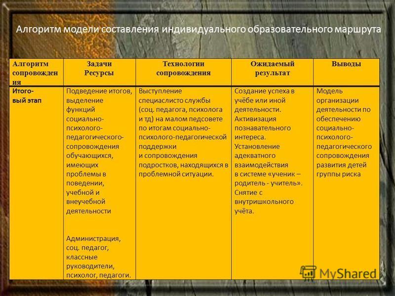 Алгоритм модели составления индивидуального образовательного маршрута Алгоритм сопровожден ия Задачи Ресурсы Технологии сопровождения Ожидаемый результат Выводы Итого- вый этап Подведение итогов, выделение функций социально- психолого- педагогическог