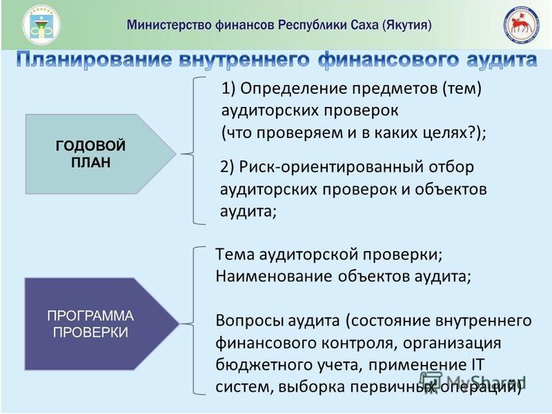 1) Определение предметов (тем) аудиторских проверок (что проверяем и в каких целях?); 2) Риск-ориентированный отбор аудиторских проверок и объектов аудита; Тема аудиторской проверки; Наименование объектов аудита; Вопросы аудита (состояние внутреннего