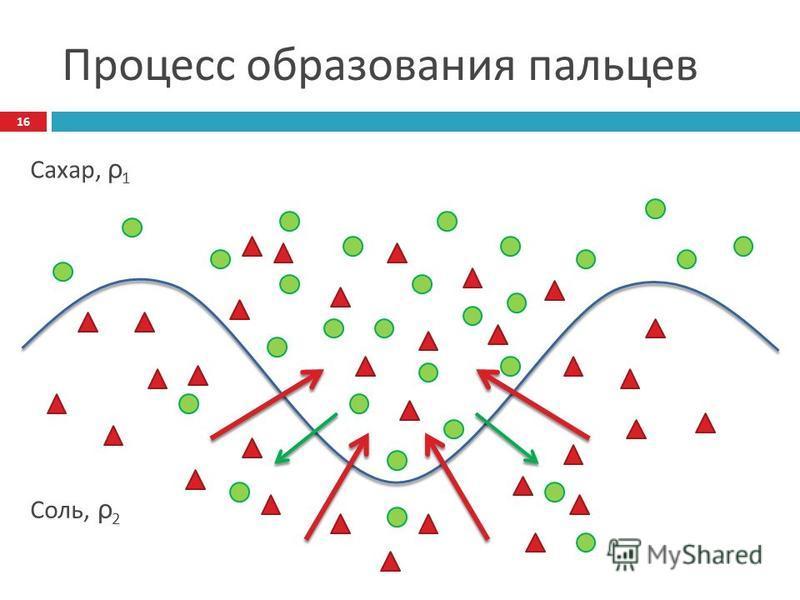 Процесс образования пальцев Сахар, ρ 1 Соль, ρ 2 16