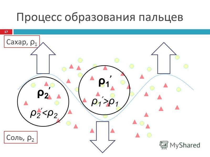 Процесс образования пальцев ρ 1 ρ 1 > ρ 1 ρ 2 ρ 2 < ρ 2 Сахар, ρ 1 Соль, ρ 2 17