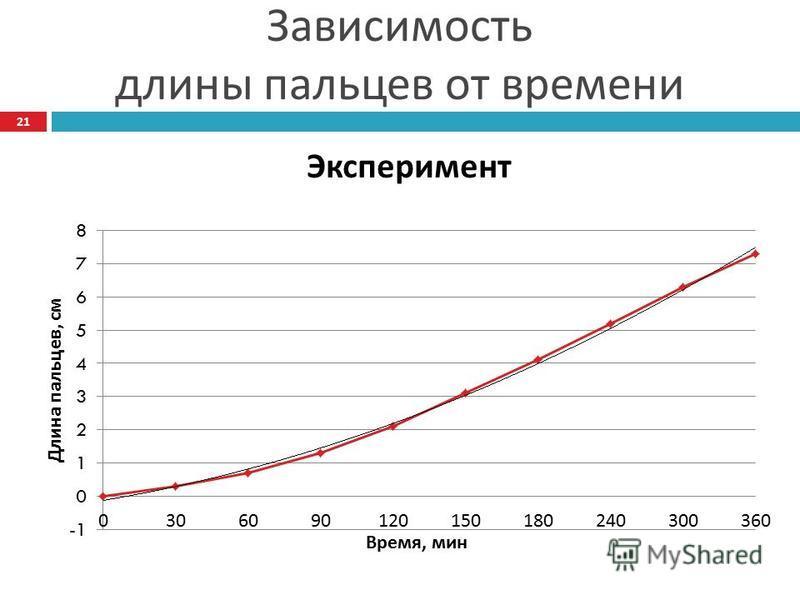 Зависимость длины пальцев от времени Эксперимент 21