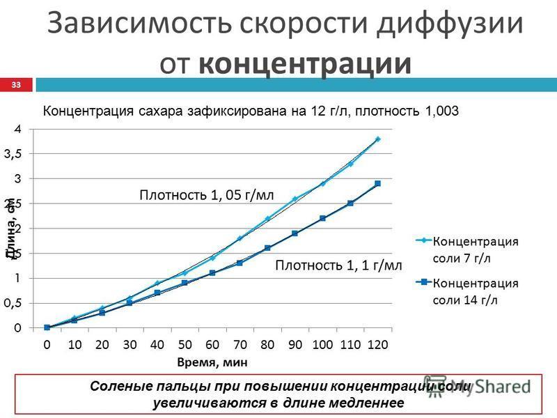 Зависимость скорости диффузии от концентрации Соленые пальцы при повышении концентрации соли увеличиваются в длине медленнее Концентрация сахара зафиксирована на 12 г/л, плотность 1,003 33