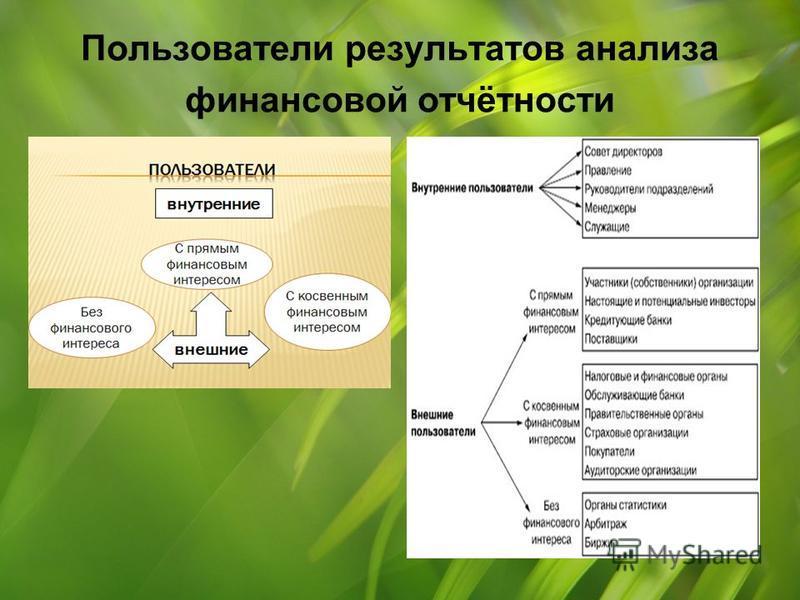 Пользователи результатов анализа финансовой отчётности