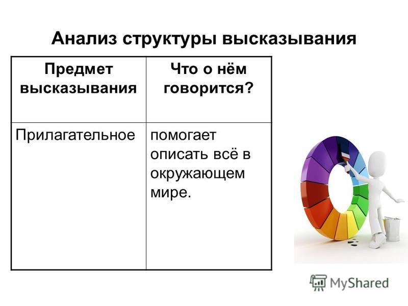 Анализ структуры высказывания Предмет высказывания Что о нём говорится? Прилагательноепомогает описать всё в окружающем мире.
