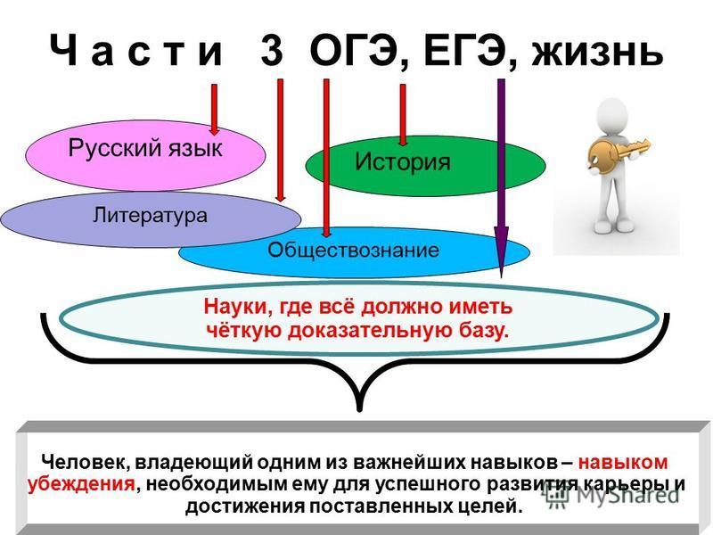 Ч а с т и 3 ОГЭ, ЕГЭ, жизнь Русский язык История Обществознание Литература Человек, владеющий одним из важнейших навыков – навыком убеждения, необходимым ему для успешного развития карьеры и достижения поставленных целей. Науки, где всё должно иметь
