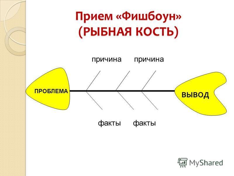 Прием «Фишбоун» (РЫБНАЯ КОСТЬ) причина факты ВЫВОД ПРОБЛЕМА