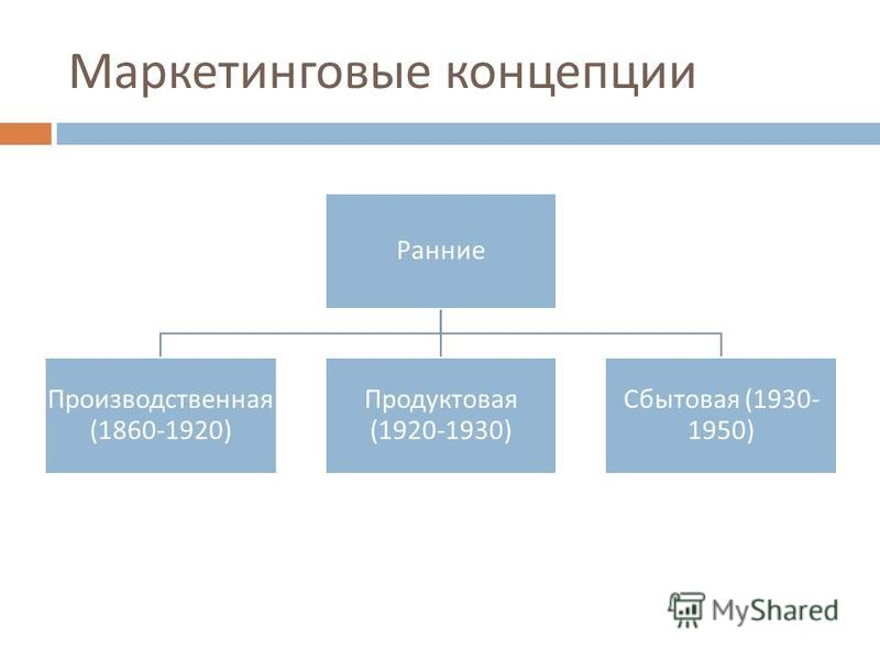 Маркетинговые концепции Ранние Производственная (1860-1920) Продуктовая (1920-1930) Сбытовая (1930- 1950)