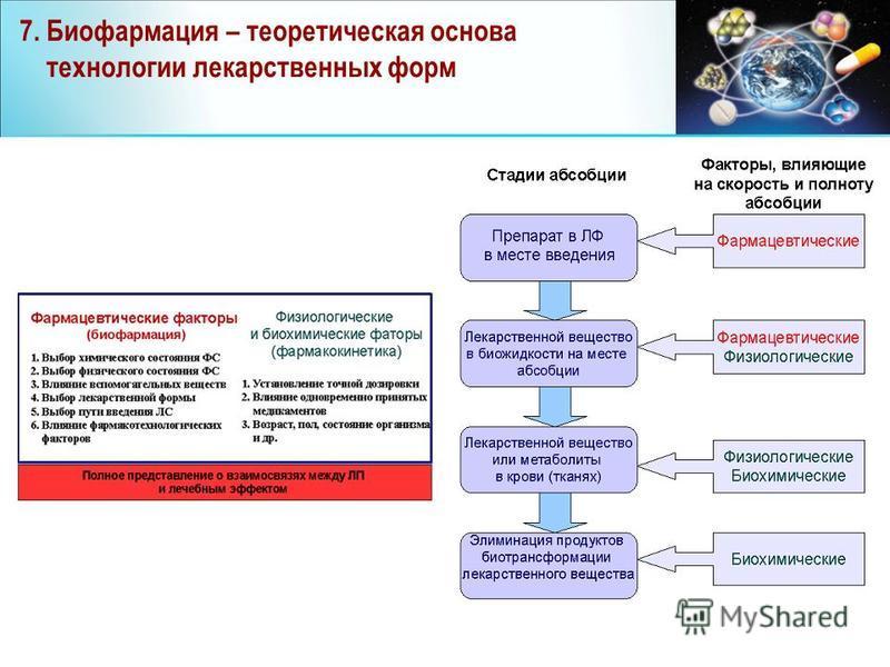 7. Биофармация – теоретическая основа технологии лекарственных форм
