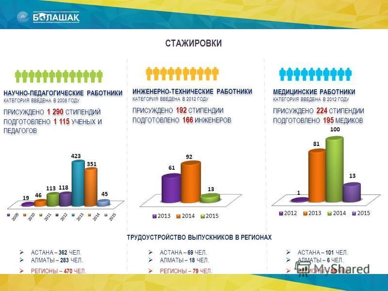 СТАЖИРОВКИ НАУЧНО-ПЕДАГОГИЧЕСКИЕ РАБОТНИКИ КАТЕГОРИЯ ВВЕДЕНА В 2008 ГОДУ ПРИСУЖДЕНО 1 290 СТИПЕНДИЙ ПОДГОТОВЛЕНО 1 115 УЧЕНЫХ И ПЕДАГОГОВ НАУЧНО-ПЕДАГОГИЧЕСКИЕ РАБОТНИКИ КАТЕГОРИЯ ВВЕДЕНА В 2008 ГОДУ ПРИСУЖДЕНО 1 290 СТИПЕНДИЙ ПОДГОТОВЛЕНО 1 115 УЧЕН