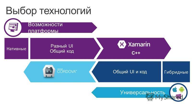 Выбор технологий Разный UI Общий код Общий UI и код C++