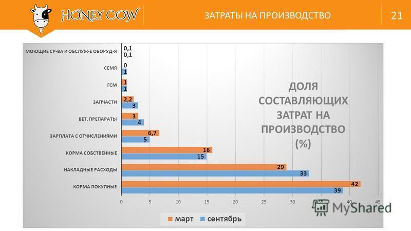 ЗАТРАТЫ НА ПРОИЗВОДСТВО 21 ДОЛЯ СОСТАВЛЯЮЩИХ ЗАТРАТ НА ПРОИЗВОДСТВО (%)