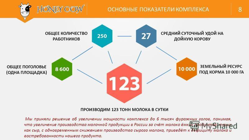 Мы приняли решение об увеличении мощности комплекса до 6 тысяч фуражных голов, понимая, что увеличение производства молочной продукции в России за счёт молоко ёмких продуктов, таких как сыр, с одновременным снижением производства сырого молока, приве