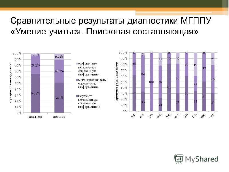 Сравнительные результаты диагностики МГППУ «Умение учиться. Поисковая составляющая»