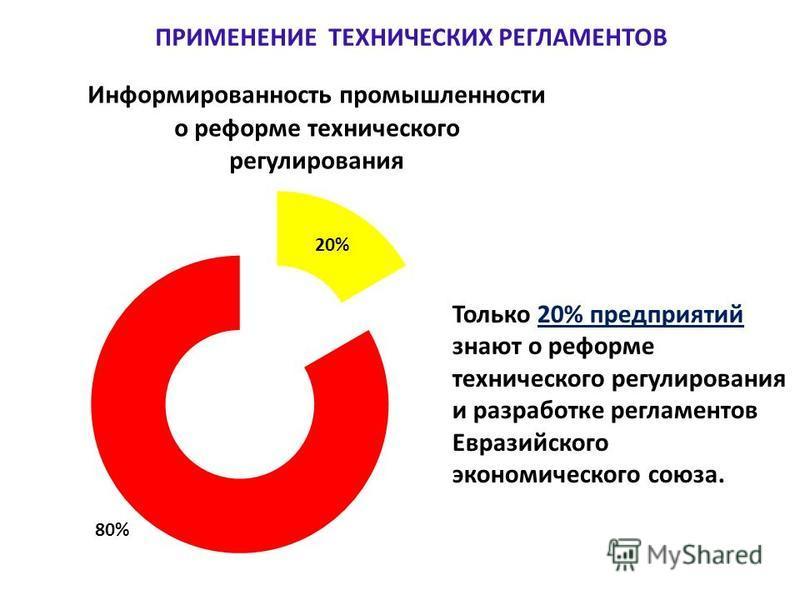 Только 20% предприятий знают о реформе технического регулирования и разработке регламентов Евразийского экономического союза. ПРИМЕНЕНИЕ ТЕХНИЧЕСКИХ РЕГЛАМЕНТОВ