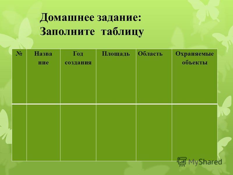 Домашнее задание: Заполните таблицу Название Год создания Площадь Область Охраняемые объекты
