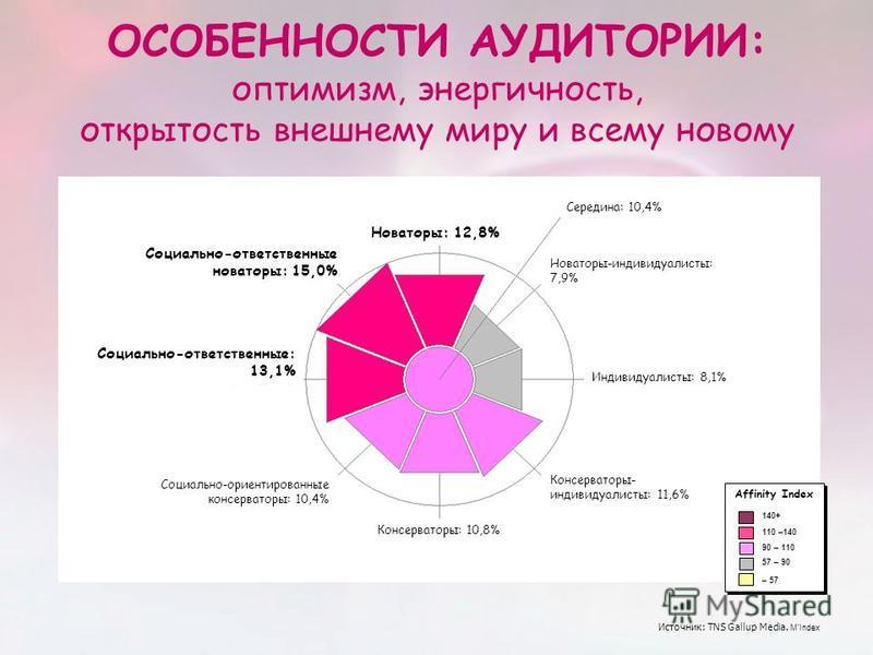 ОСОБЕННОСТИ АУДИТОРИИ: оптимизм, энергичность, открытость внешнему миру и всему новому Новаторы: 12,8% Социально-ответственные новаторы: 15,0% Социально-ответственные: 13,1% Социально-ориентированные консерваторы: 10,4% Консерваторы: 10,8% Индивидуал